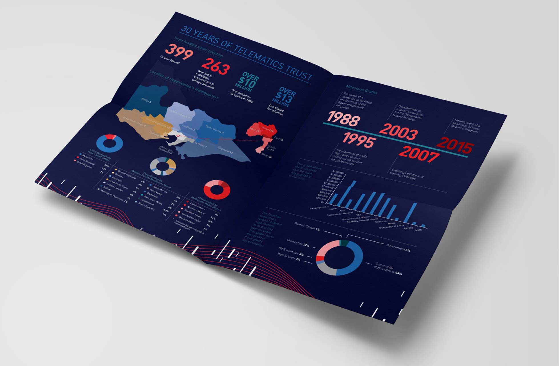 Telematics Trust 2017 Annual Review infographics